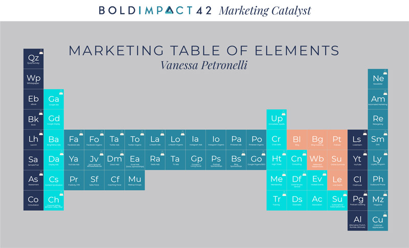 Marketing Table of Elements
